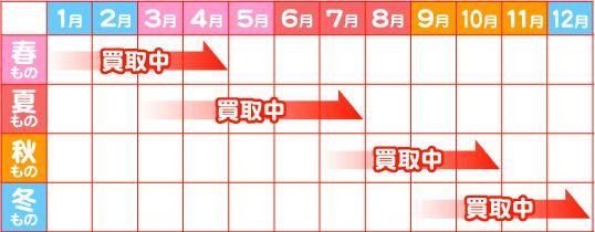 買取カレンダー